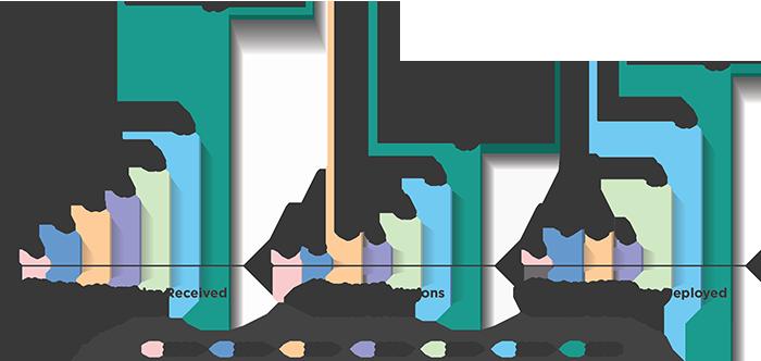 Graph_Deployment_2015_700px